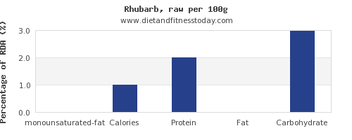 monounsaturated fat and nutrition facts in rhubarb per 100g