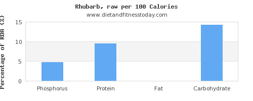 phosphorus and nutrition facts in rhubarb per 100 calories