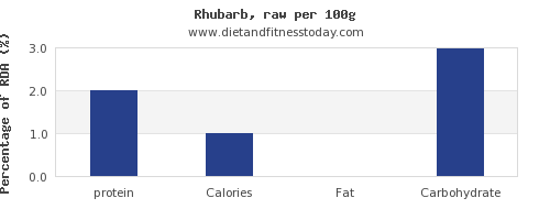 protein and nutrition facts in rhubarb per 100g