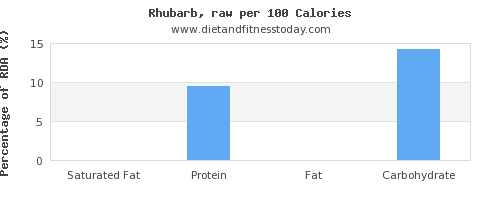 saturated fat and nutrition facts in rhubarb per 100 calories