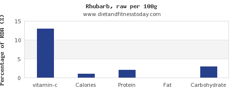 vitamin c and nutrition facts in rhubarb per 100g