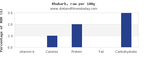 vitamin k and nutrition facts in rhubarb per 100g