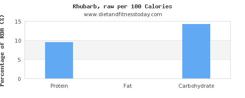 water and nutrition facts in rhubarb per 100 calories