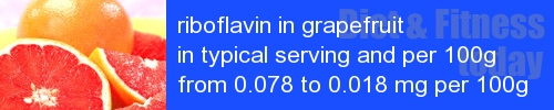 riboflavin in grapefruit information and values per serving and 100g