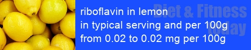 riboflavin in lemon information and values per serving and 100g