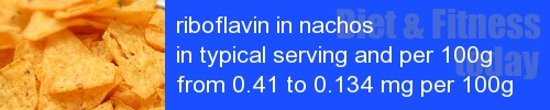 riboflavin in nachos information and values per serving and 100g