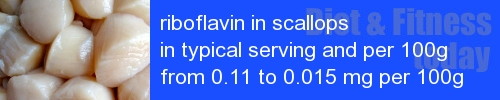 riboflavin in scallops information and values per serving and 100g