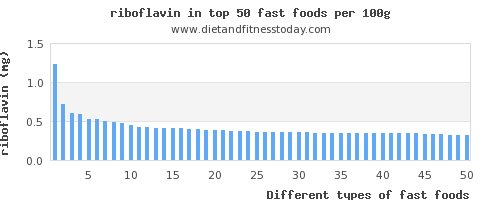 fast foods riboflavin per 100g