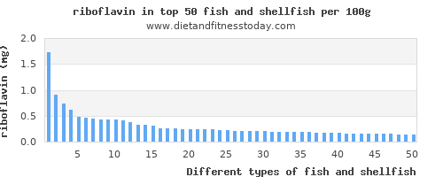 fish and shellfish riboflavin per 100g