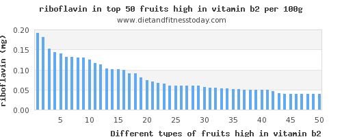 fruits high in vitamin b2 riboflavin per 100g