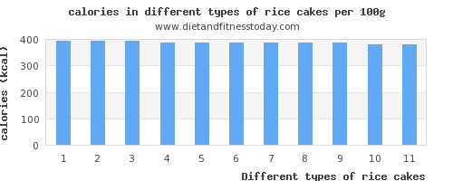 rice cakes nutritional value per 100g