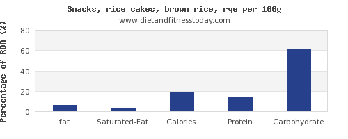 fat and nutrition facts in rice cakes per 100g