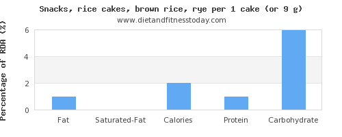 fat and nutritional content in rice cakes