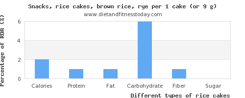 nutritional value and nutritional content in rice cakes