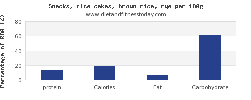 protein and nutrition facts in rice cakes per 100g