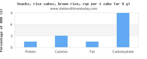 protein and nutritional content in rice cakes