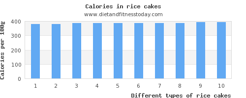 rice cakes aspartic acid per 100g