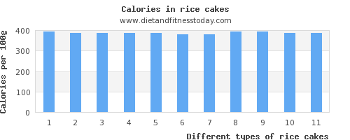 rice cakes monounsaturated fat per 100g