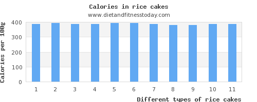 rice cakes polyunsaturated fat per 100g