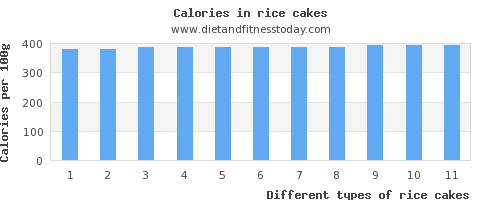 rice cakes protein per 100g