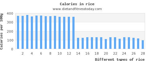 rice threonine per 100g