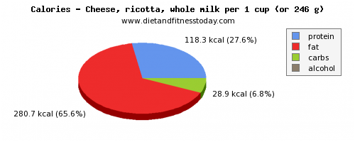 water, calories and nutritional content in ricotta