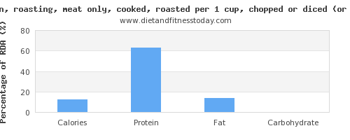 calories and nutritional content in roasted chicken