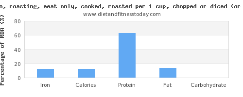 iron and nutritional content in roasted chicken
