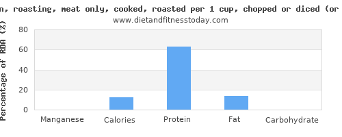 manganese and nutritional content in roasted chicken