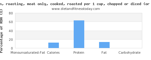 monounsaturated fat and nutritional content in roasted chicken