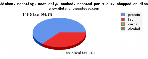niacin, calories and nutritional content in roasted chicken