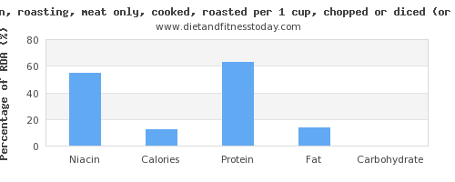niacin and nutritional content in roasted chicken