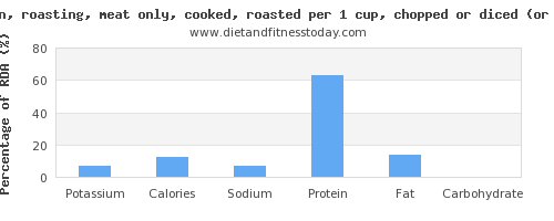 potassium and nutritional content in roasted chicken