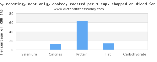 selenium and nutritional content in roasted chicken