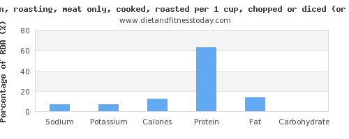 sodium and nutritional content in roasted chicken