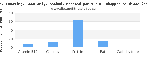 vitamin b12 and nutritional content in roasted chicken