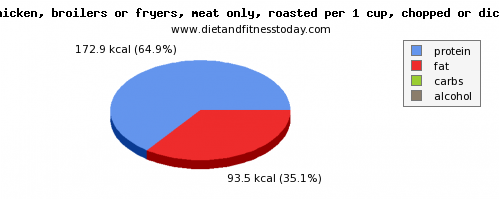 vitamin d, calories and nutritional content in roasted chicken