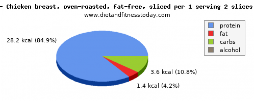 vitamin k, calories and nutritional content in roasted chicken