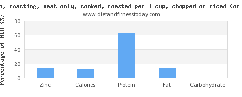 zinc and nutritional content in roasted chicken