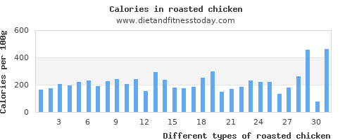 roasted chicken aspartic acid per 100g