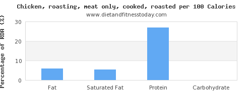 fat and nutrition facts in roasted chicken per 100 calories
