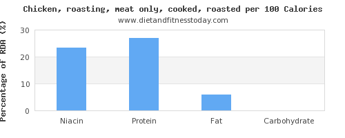 niacin and nutrition facts in roasted chicken per 100 calories