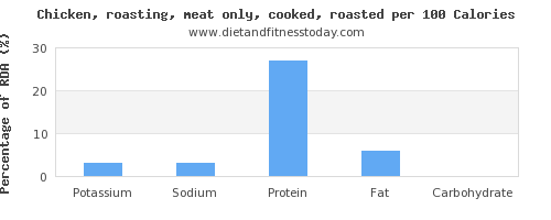 potassium and nutrition facts in roasted chicken per 100 calories