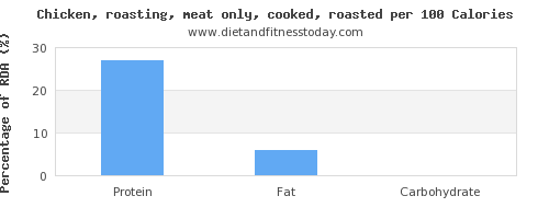 selenium and nutrition facts in roasted chicken per 100 calories