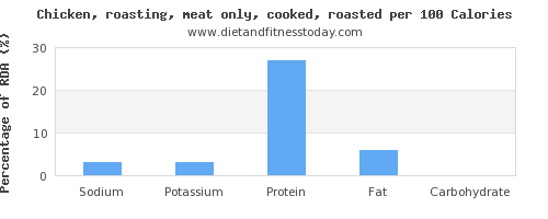 sodium and nutrition facts in roasted chicken per 100 calories
