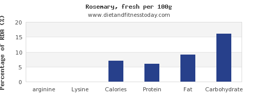 arginine and nutrition facts in rosemary per 100g