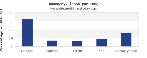 calcium and nutrition facts in rosemary per 100g
