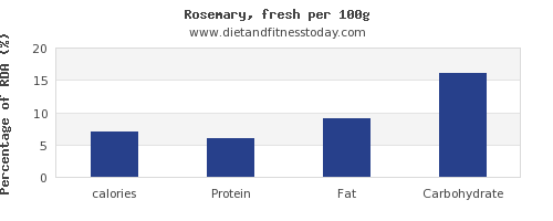 calories and nutrition facts in rosemary per 100g