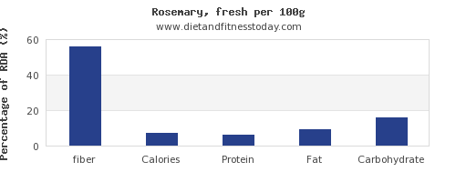 fiber and nutrition facts in rosemary per 100g