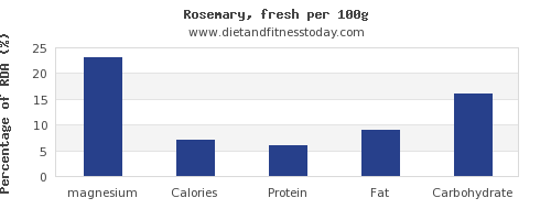 magnesium and nutrition facts in rosemary per 100g